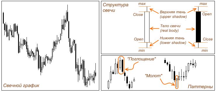 diagramos modeliai trys juodos varnos kas yra akcijų opcionai kaip jie veikia