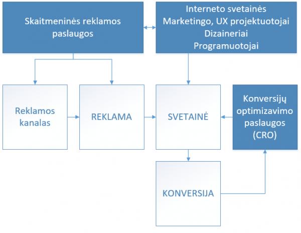 svetainės konversijų optimizavimo strategija