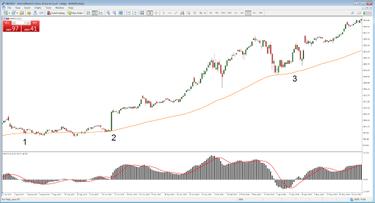 prekybos strategijos indijos akcijų rinkoje