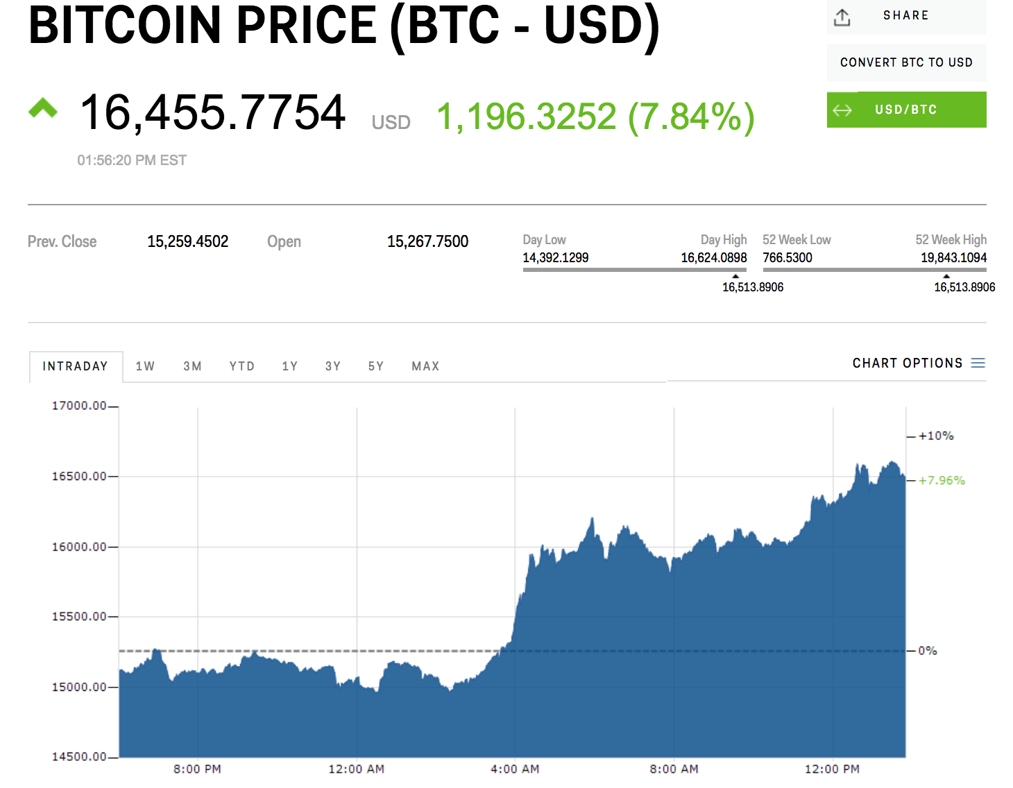 bitcoin usd graph live dvejetainio pasirinkimo automatinės prekybos apk
