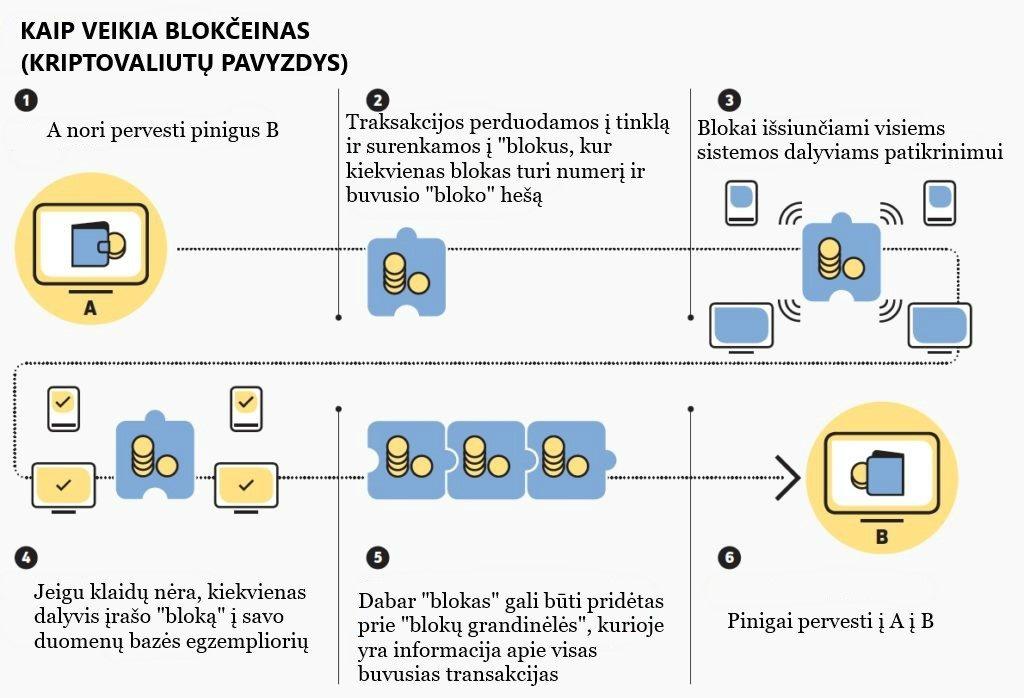 kaip pervesti bitkoinus į pinigus savaitinė prekybos sistemos apžvalga