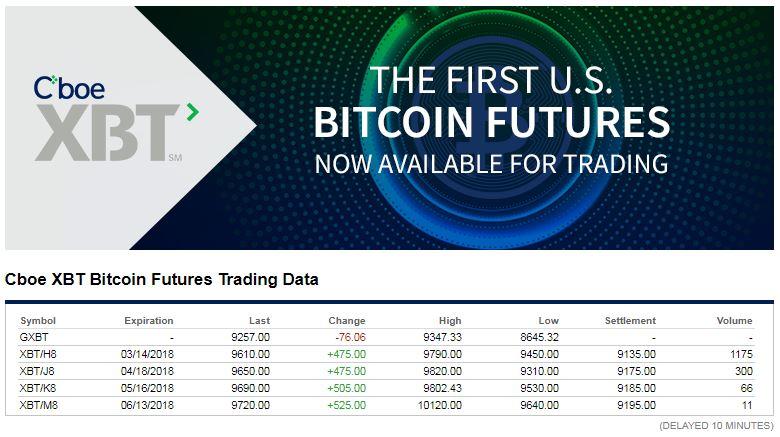 cme bitcoin futures expiration calendar