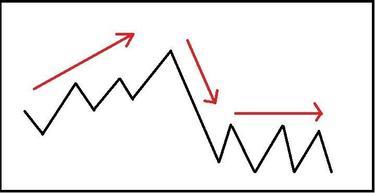 bulių rinkos pasirinkimo strategijos neutralios rinkos pasirinkimo strategijos