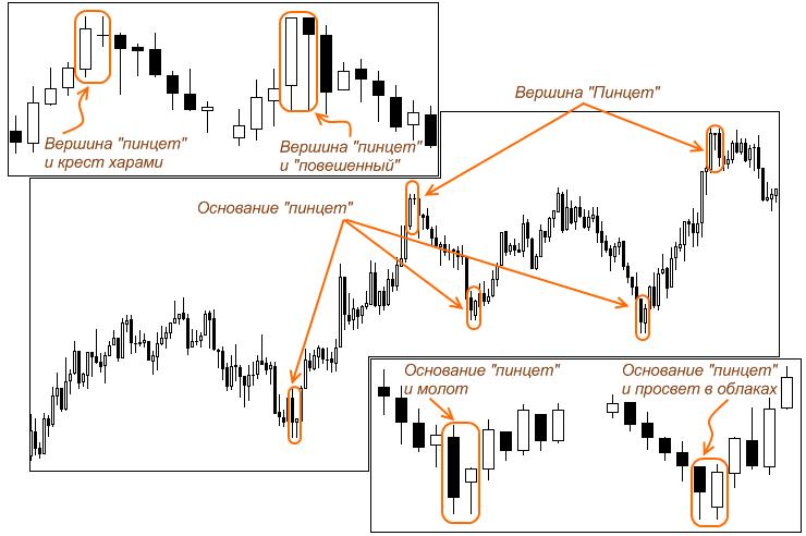 diagramos modeliai trys juodos varnos opcionai atspindi prekybą