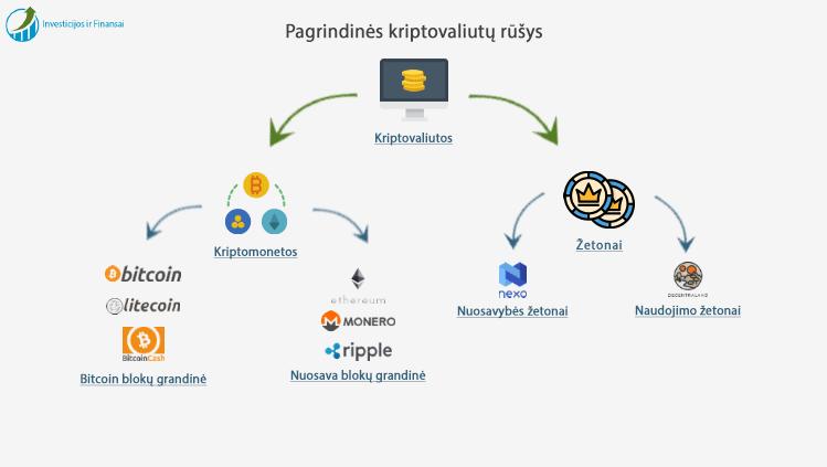 kaip investuoti bitkoin blok grandin prekybai kriptovaliuta