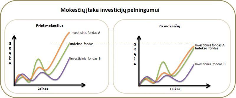 prekybos fondų strategija binarinių opcionų brokeriai 30 sekundžių